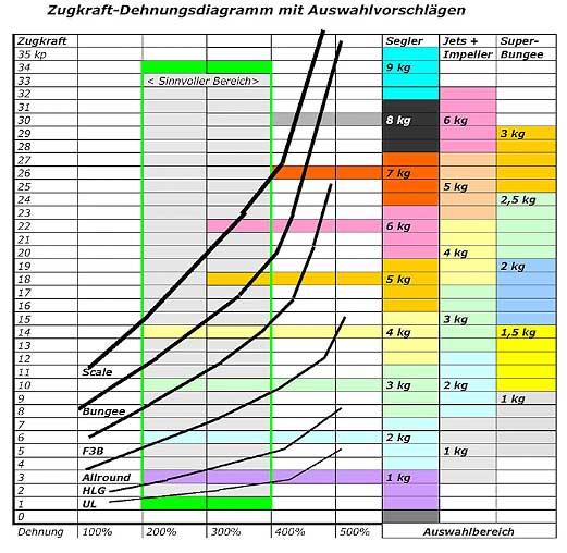 Megarubber Diagramm
